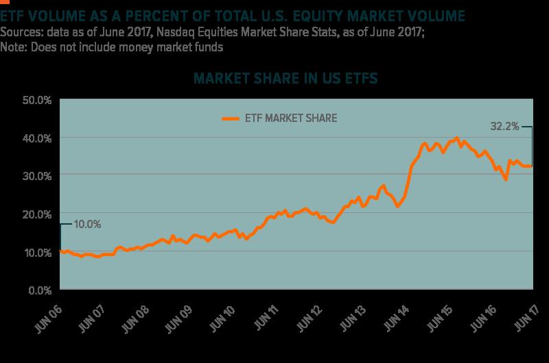 ETF Volume Over Time