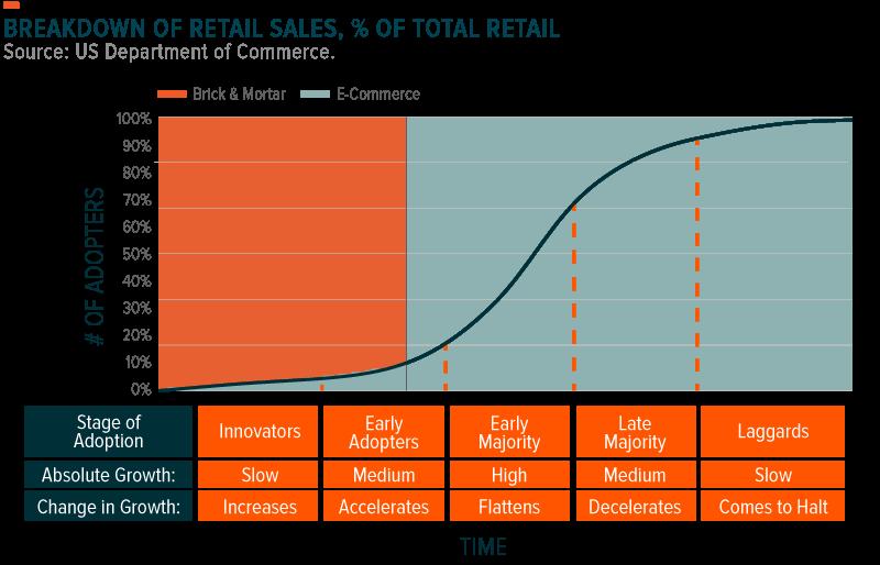 E-commerce adoption curve