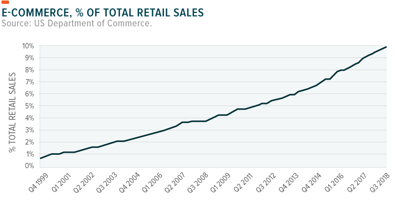 E-commerce growth as a percentage of retail sales