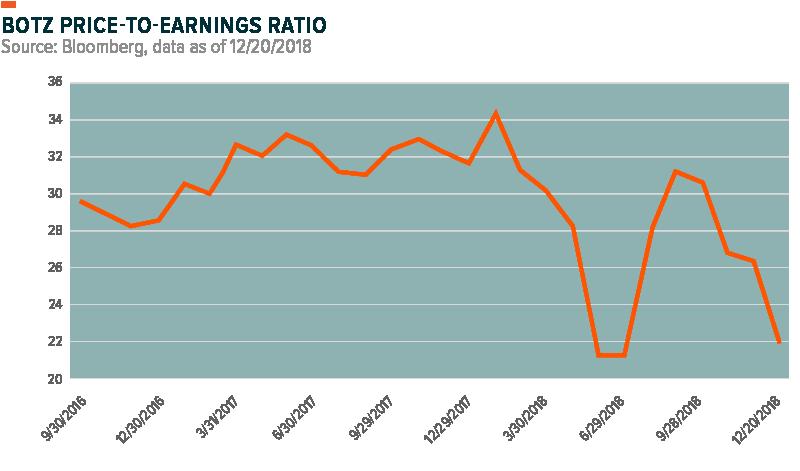 BOTZ Price-to-earnings