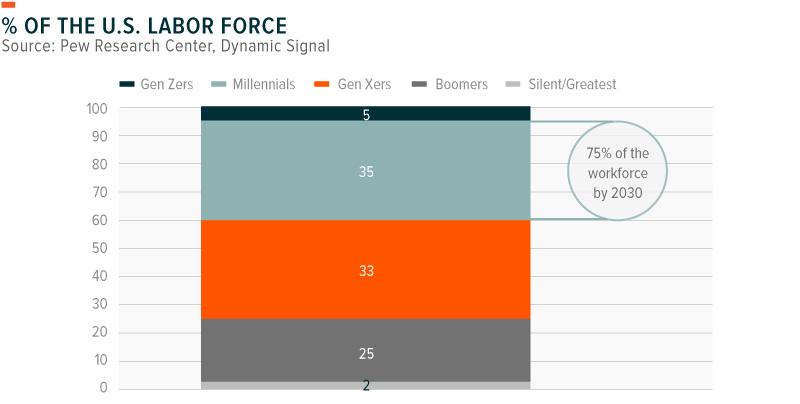 Millennial Percentage of Workforce