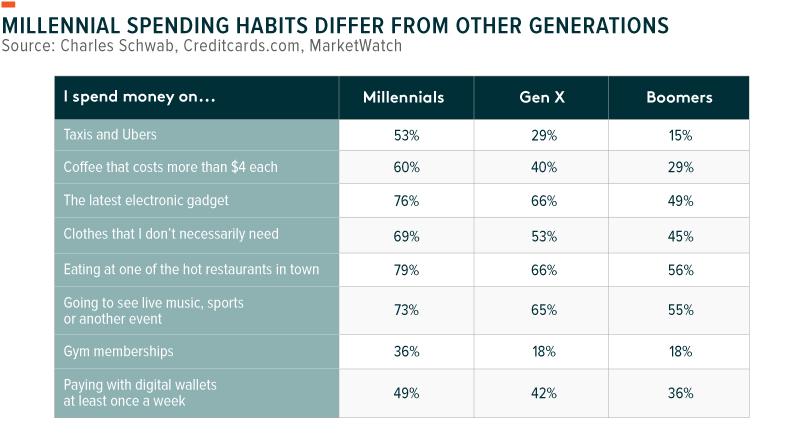 Millennial Spending Habits Differ