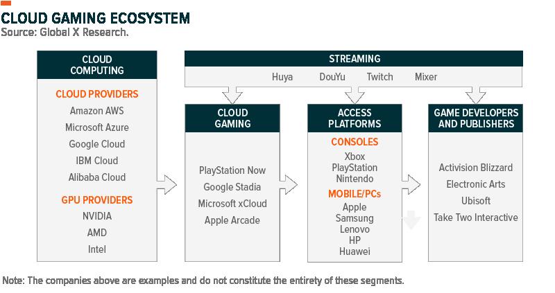 Cloud Gaming Ecosystem