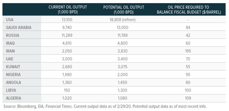 oil OPEC capacity