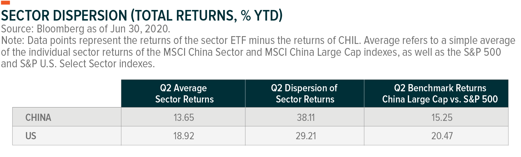 China Sector Report Q2 2020 Global X Etfs