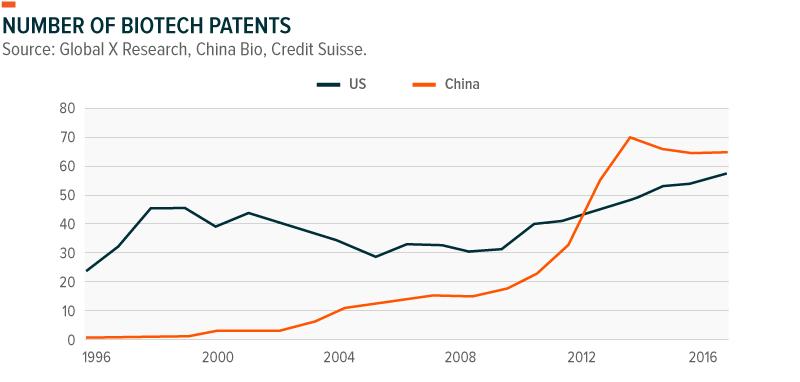 China vs US Biotech Patents