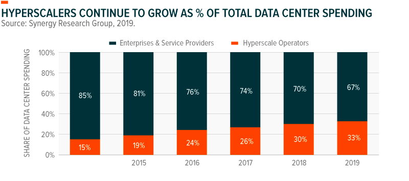 Hyperscalers continue to grow as % of total data center spending