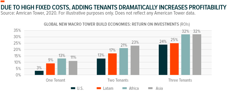 Due to high fixed costs, adding tenants dramatically increases profitability