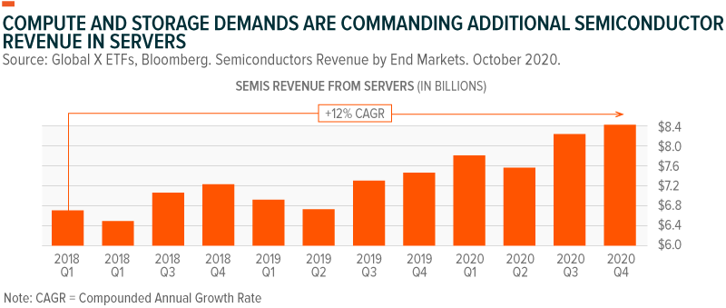 Compute and storage demands are commanding additional semiconductor revenue in streams