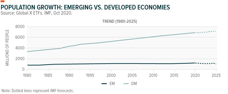 Population Growth: Emerging vs. Developed Economies