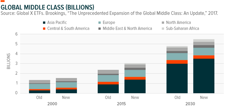 Global Middle Class (Billions)