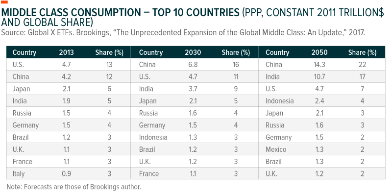 Middle Class Consumption -- Top 10 Countries