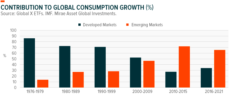 Contribution to Global Consumption Growth (%)