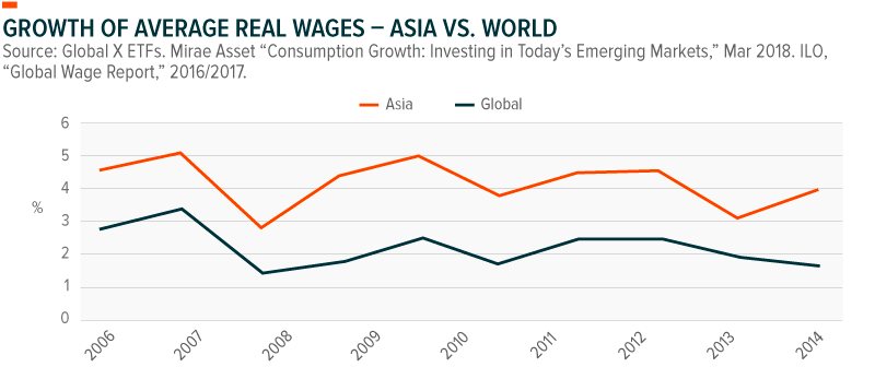 Growth of Average Real Wages -- Asia vs. World