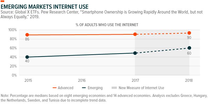 Emerging Markets Internet Use