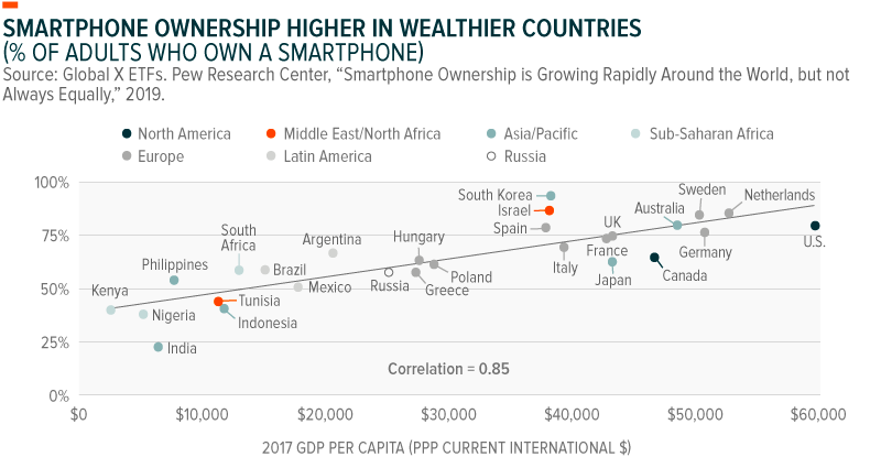Smartphone Ownership Higher in Wealthier Countries