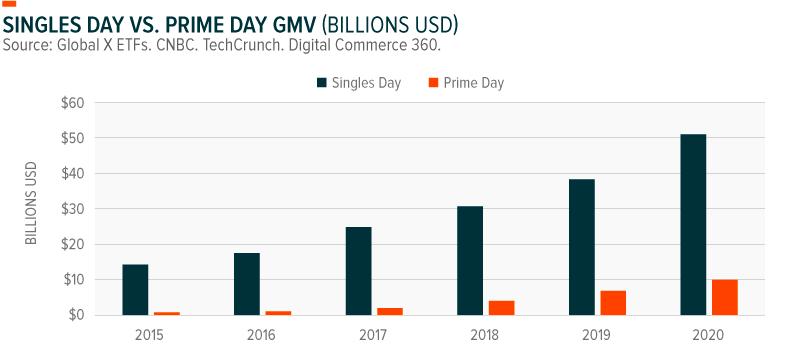 Singles Day vs Prime Day GMV Sales