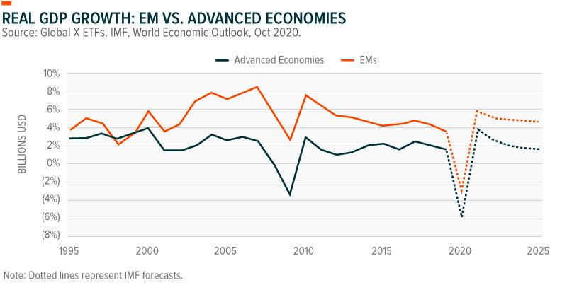 Real GDP Growth: EM vs. Advanced Economies