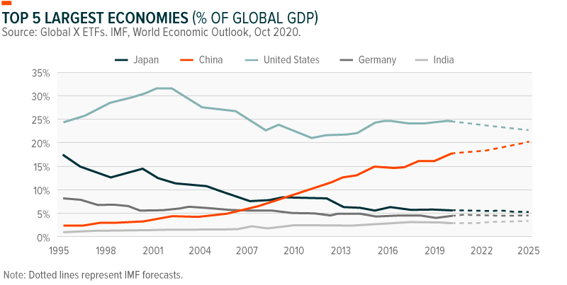 Top 5 Largest Economies (% of Global GDP)