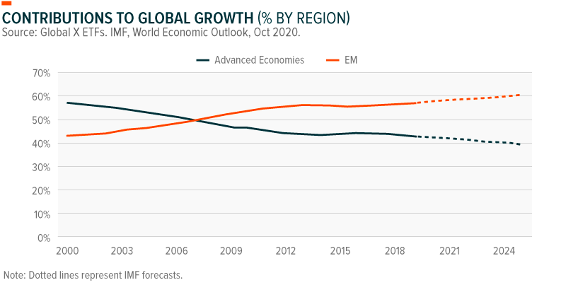 Contributions to Global Growth (% by Region)
