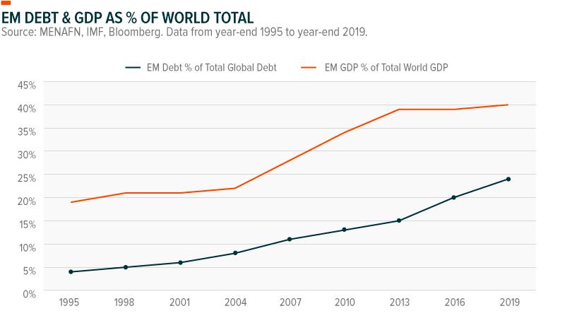 EM GDP and Debt World Total