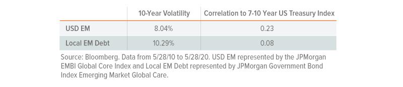 EM debt volatility
