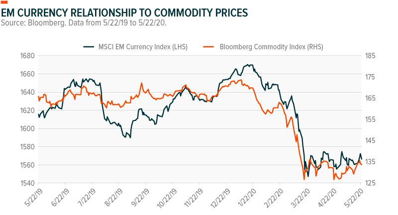 EM Currency and commodities