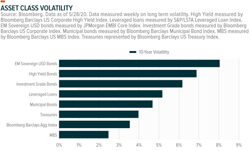 Bond Market Volatility