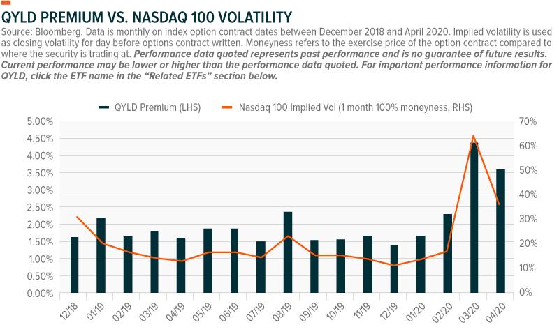 options premiums and volatility