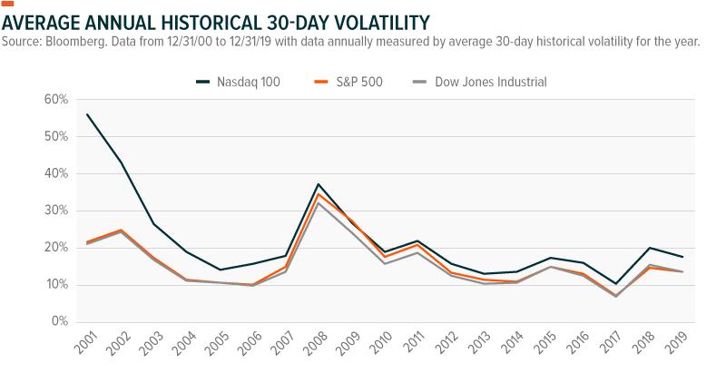 historical volatility