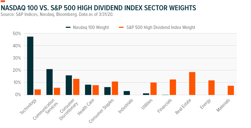 sector yields