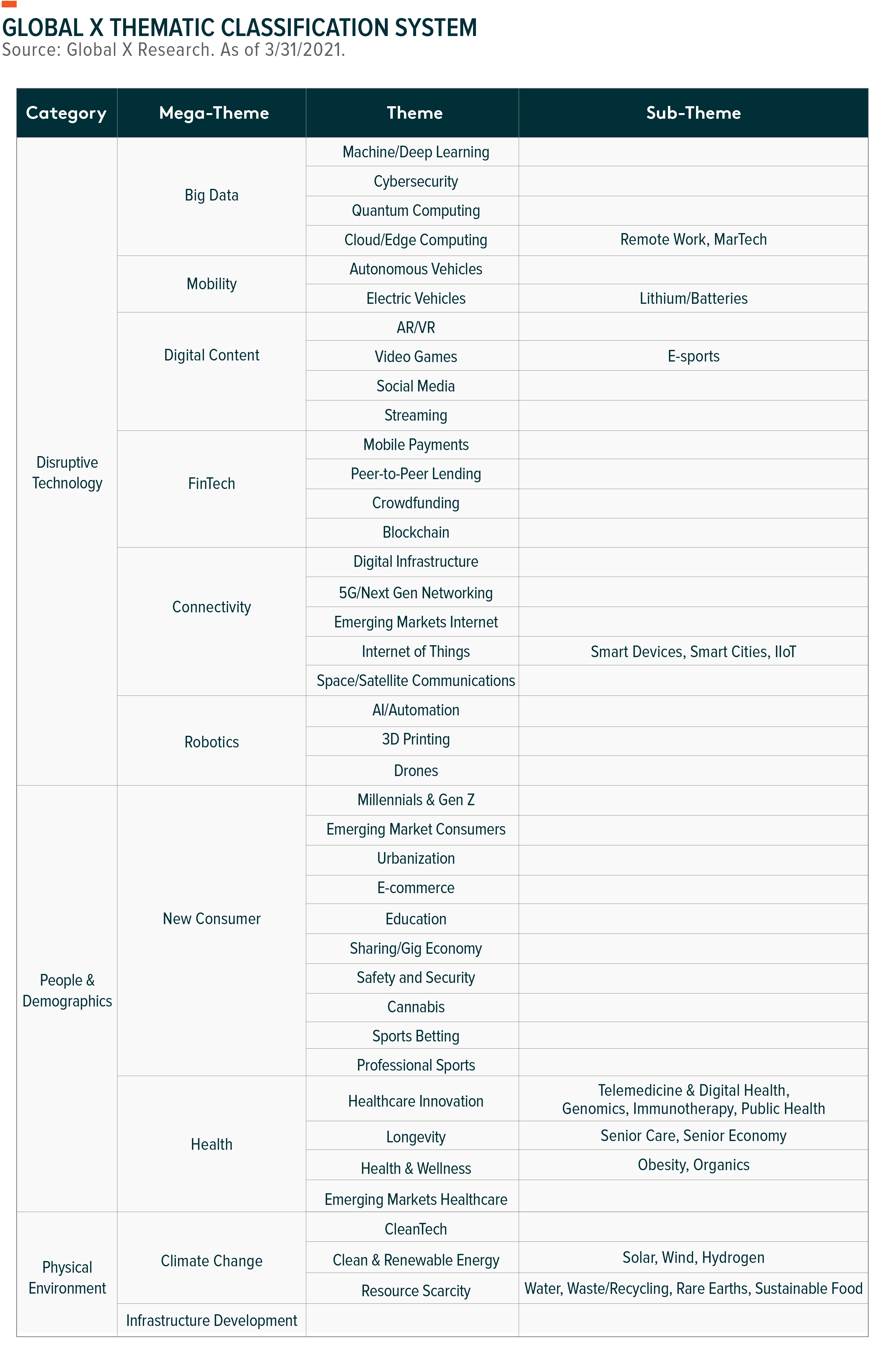 Thematic ETF Classification Global X ETFs