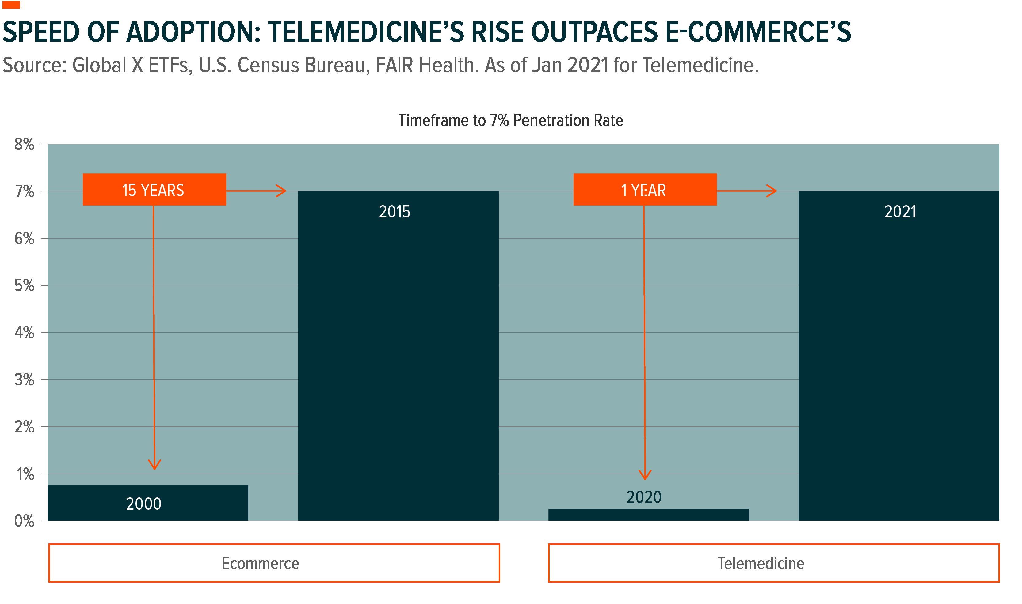 Telemedicine's rise outpaces e-commerce's