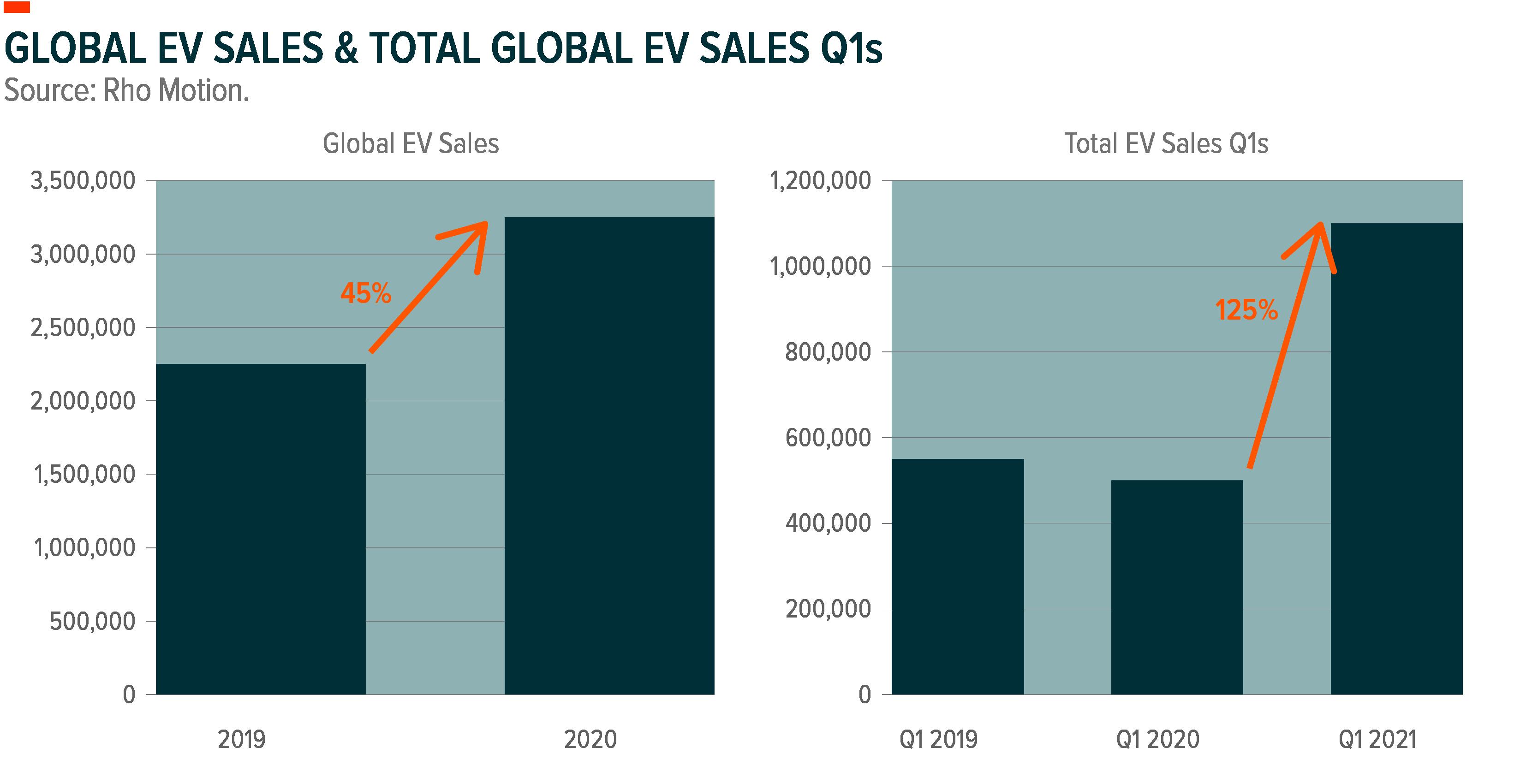 Global EV Sales 2020 & Total EV Sales Q1s