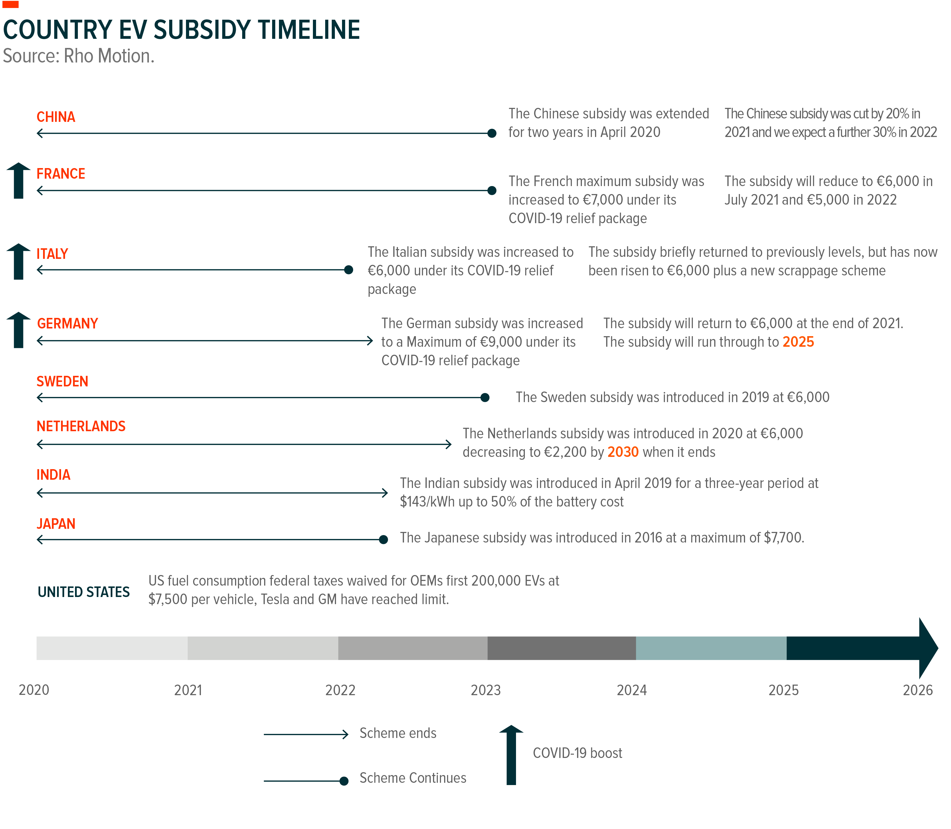 Country EV Subsidy Timeline