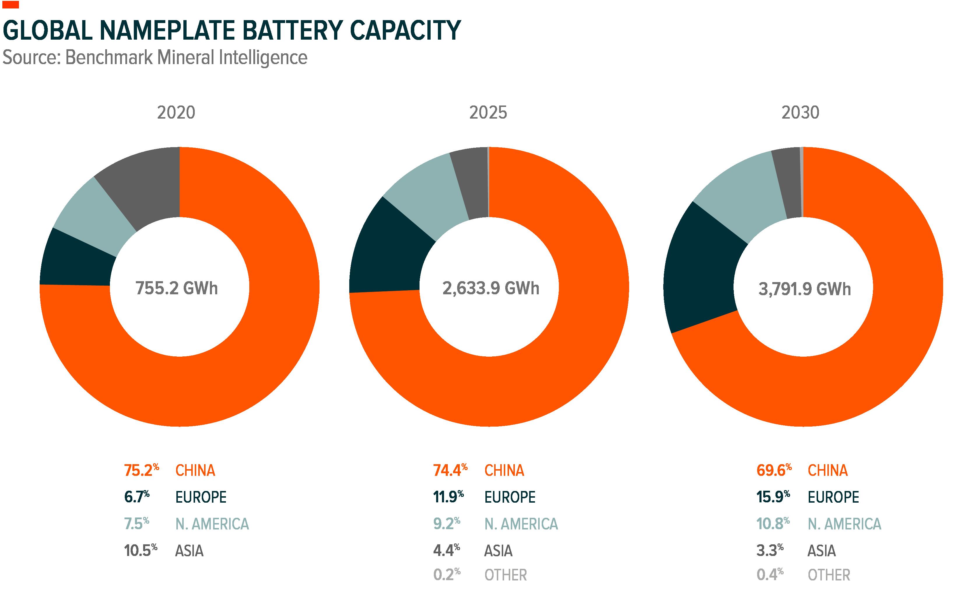 Global Nameplate Battery Capacity