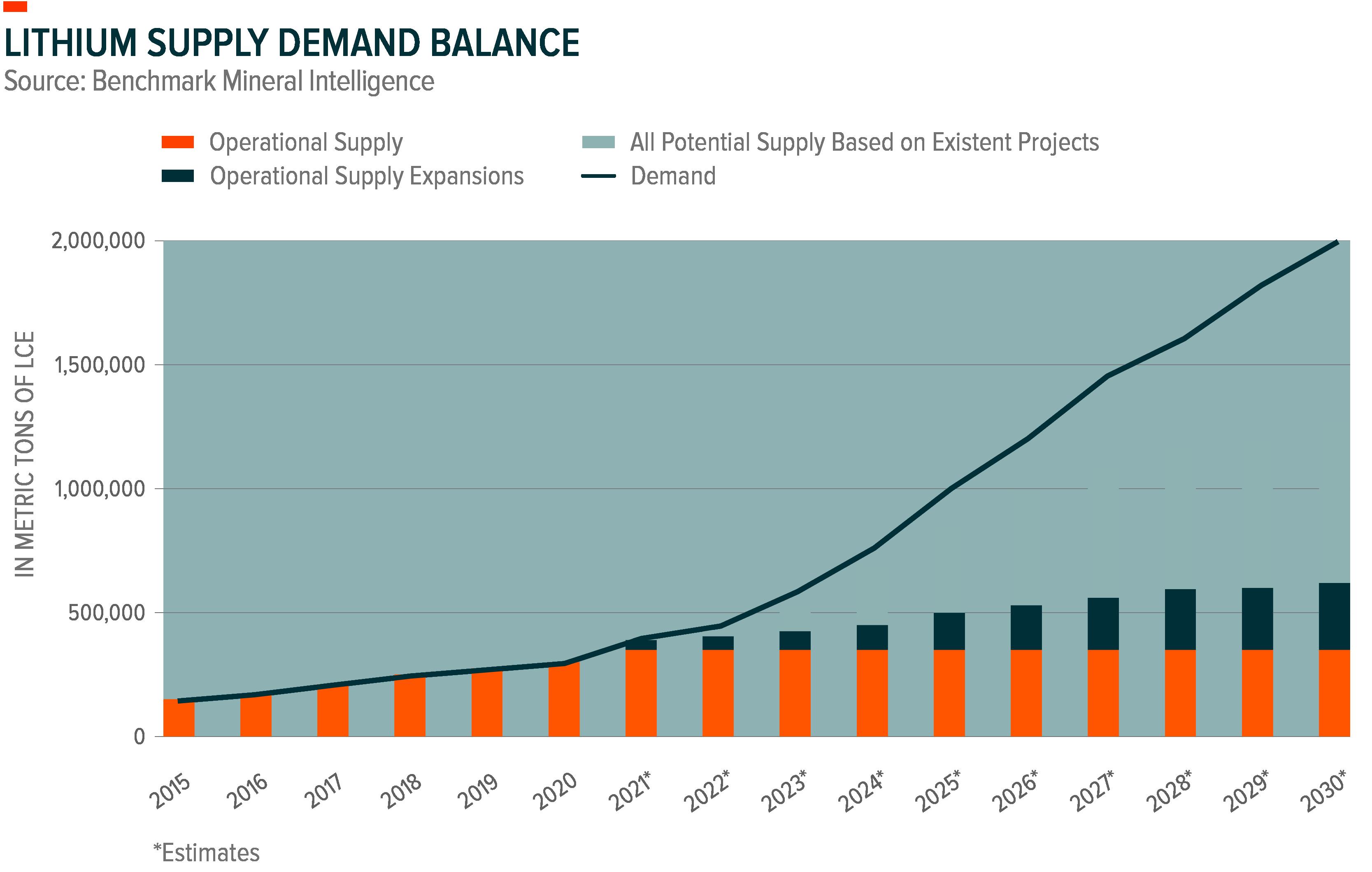 Lithium Supply/Demand Balance