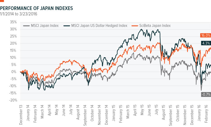 Performance of Japan Indexes