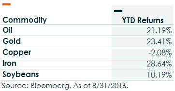 Commodity Returns YTD