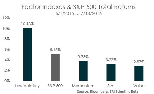Factor-returns