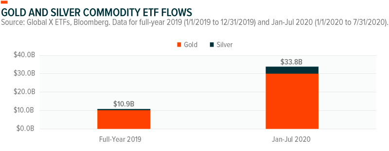 Gold Silver Commodity flows