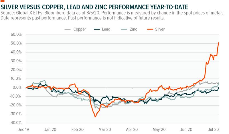 Silver vs. Copper