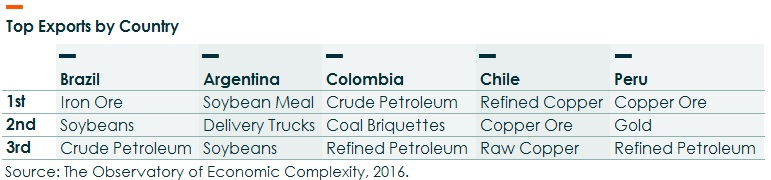 Top commodities by country