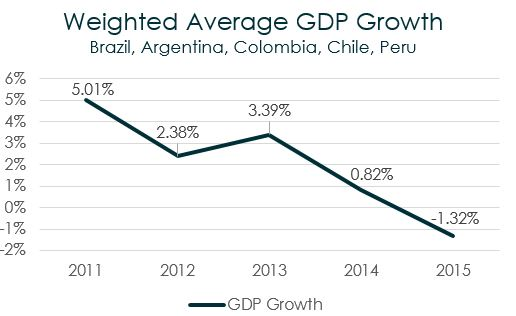 Weighted avg gdp growth